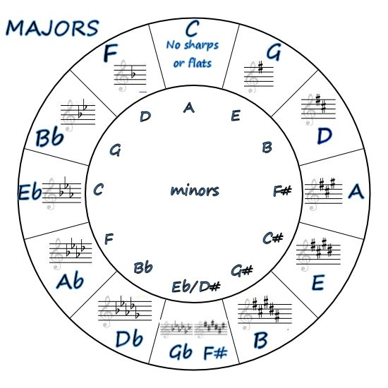 Image Result For Music Theory For Dummies Key Signatures