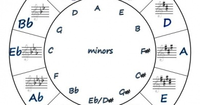 Circle of Fifths complete