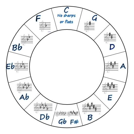 Use this to see the patterns of Key Signatures
